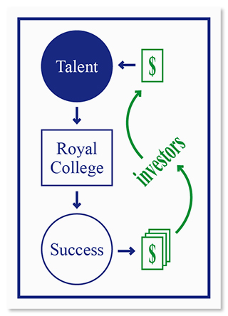 How to pay for a master's degree in The Royal College of Arts.
